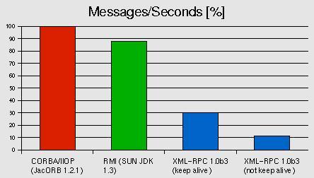 Protocol Performance Comparison